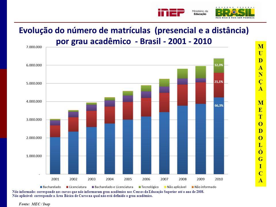 Evolução do número de matrículas (presencial e a distância) por grau acadêmico - Brasil - 2001 - 2010