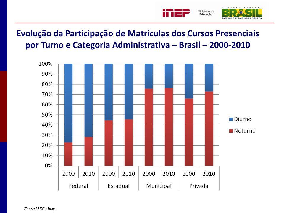 Evolução da Participação de Matrículas dos Cursos Presenciais por Turno e Categoria Administrativa – Brasil – 2000-2010