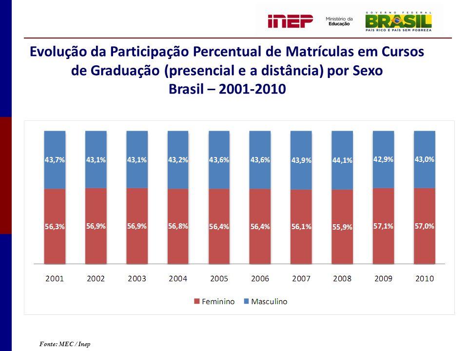 Evolução da Participação Percentual de Matrículas em Cursos de Graduação (presencial e a distância) por Sexo Brasil – 2001-2010