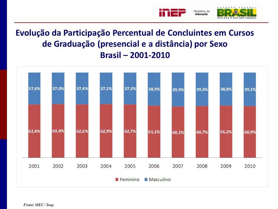 Evolução da Participação Percentual de Concluintes em Cursos de Graduação (presencial e a distância) por Sexo Brasil – 2001-2010