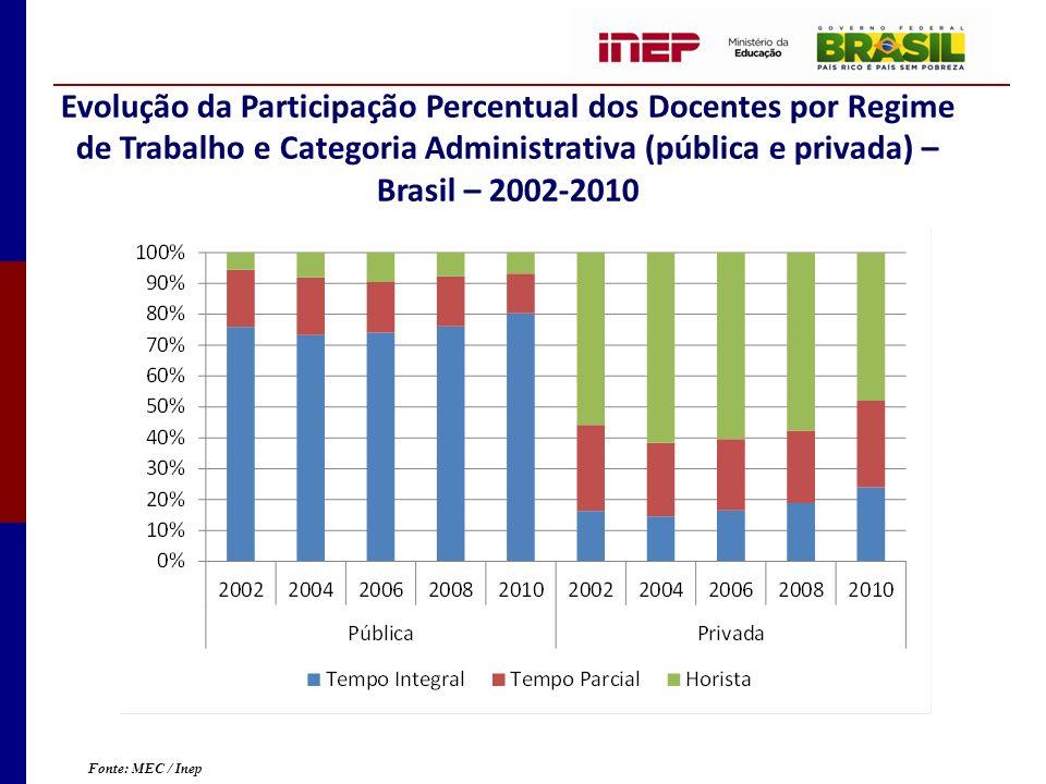 Evolução da Participação Percentual dos Docentes por Regime de Trabalho e Categoria Administrativa (pública e privada) – Brasil – 2002-2010