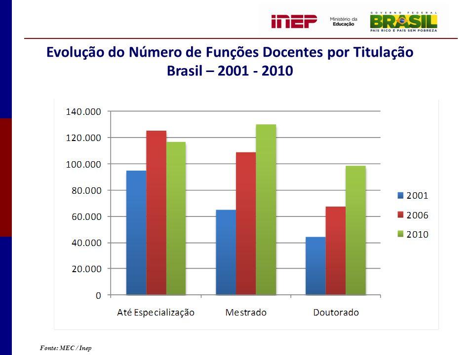Evolução do Número de Funções Docentes por Titulação Brasil – 2001 - 2010