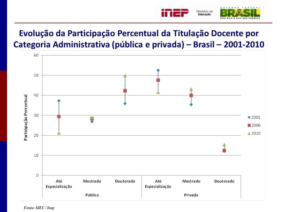 Evolução da Participação Percentual da Titulação Docente por Categoria Administrativa (pública e privada) – Brasil – 2001-2010