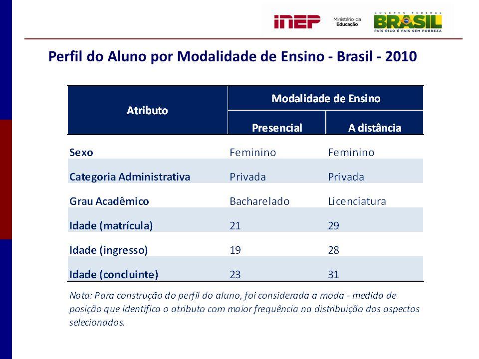 Perfil do Aluno por Modalidade de Ensino - Brasil - 2010