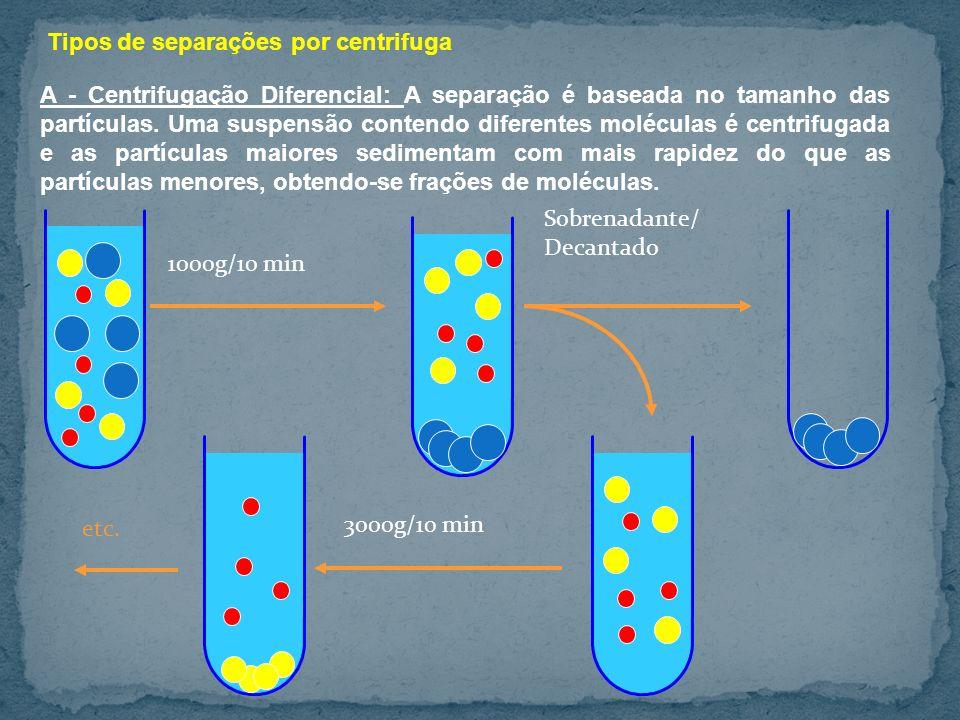 Tipos de separações por centrifuga