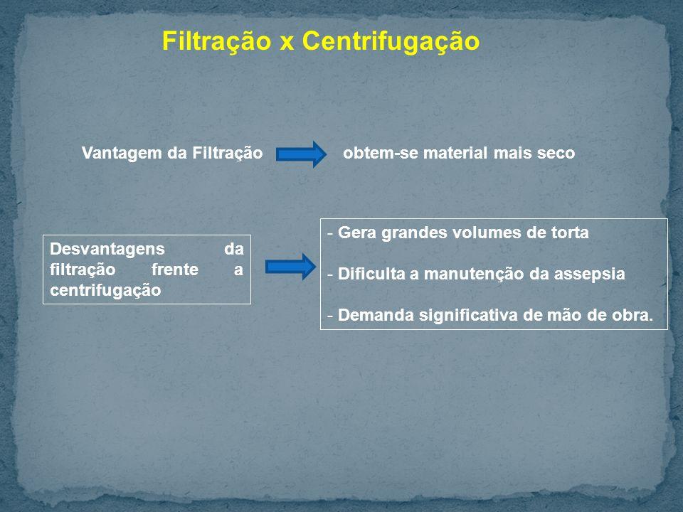 Filtração x Centrifugação