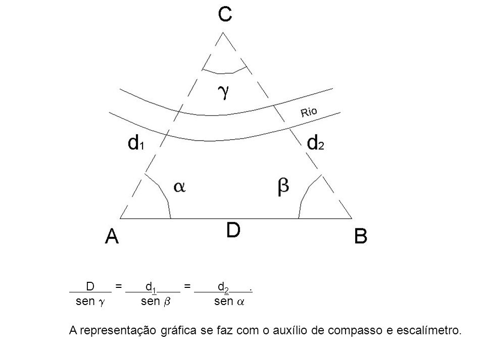Prof. Arildo 2012 D = d1 = d2 . sen  sen  sen 