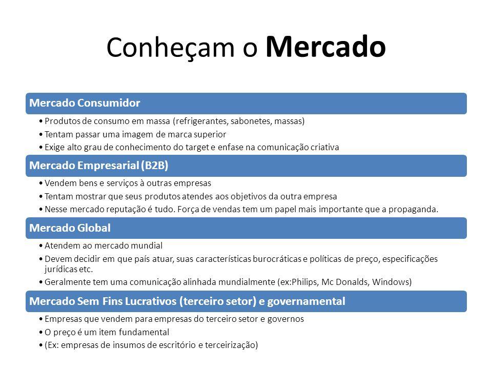 Conheçam o Mercado Mercado Consumidor Mercado Empresarial (B2B)