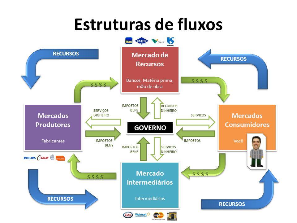 Mercado Intermediários Mercados Consumidores