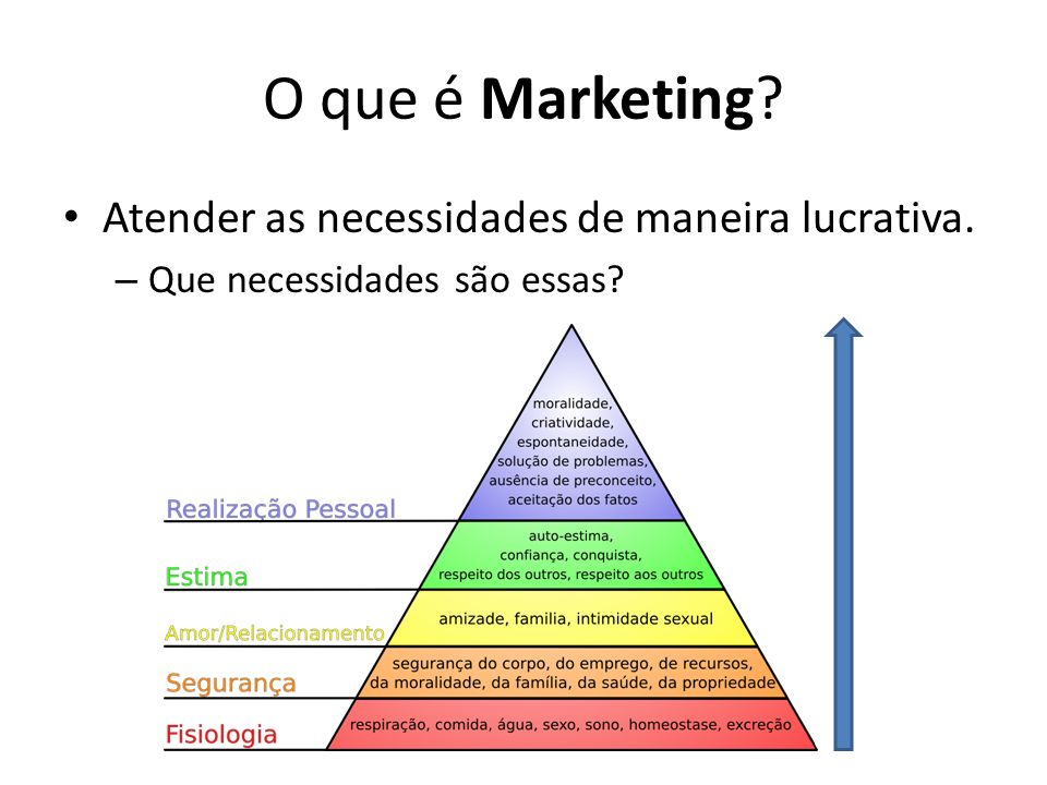O que é Marketing Atender as necessidades de maneira lucrativa.