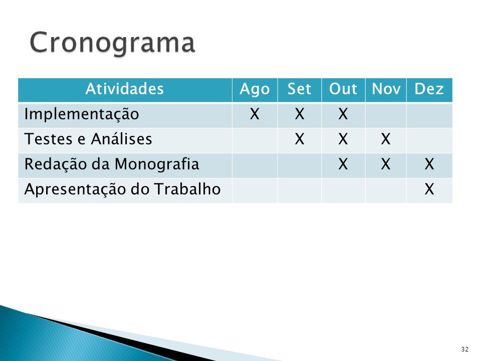 Cronograma Atividades Ago Set Out Nov Dez Implementação X