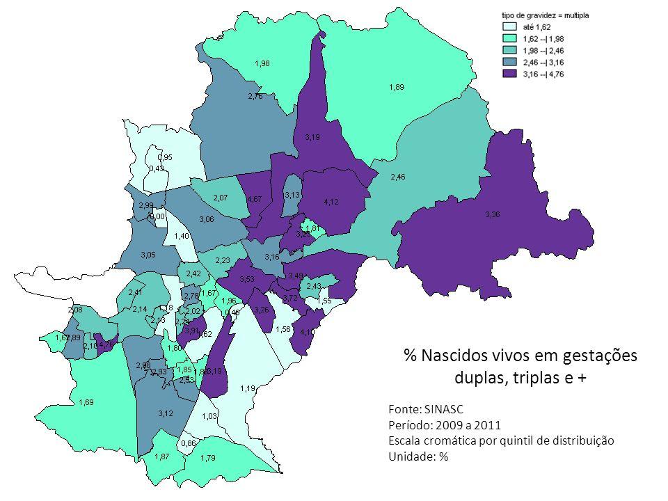 % Nascidos vivos em gestações duplas, triplas e +