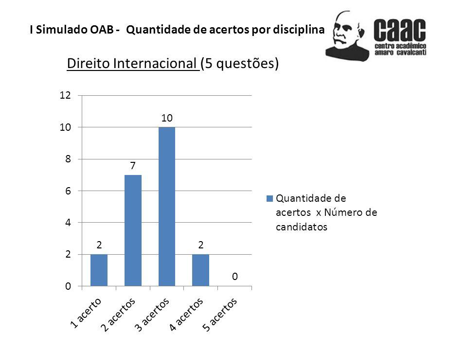 Direito Internacional (5 questões)