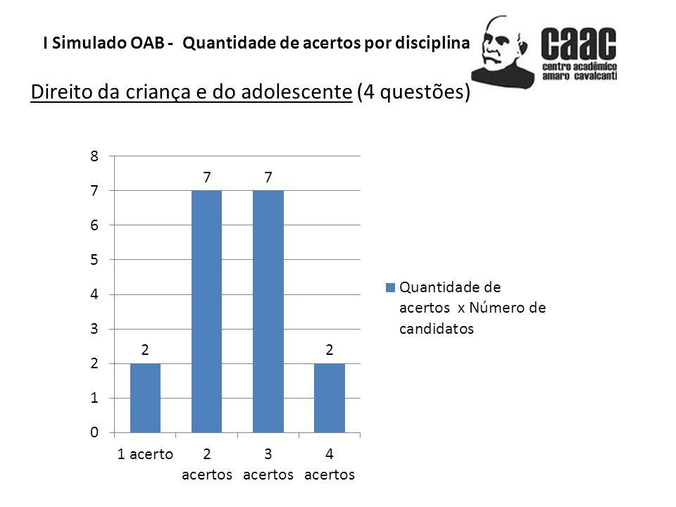 Direito da criança e do adolescente (4 questões)