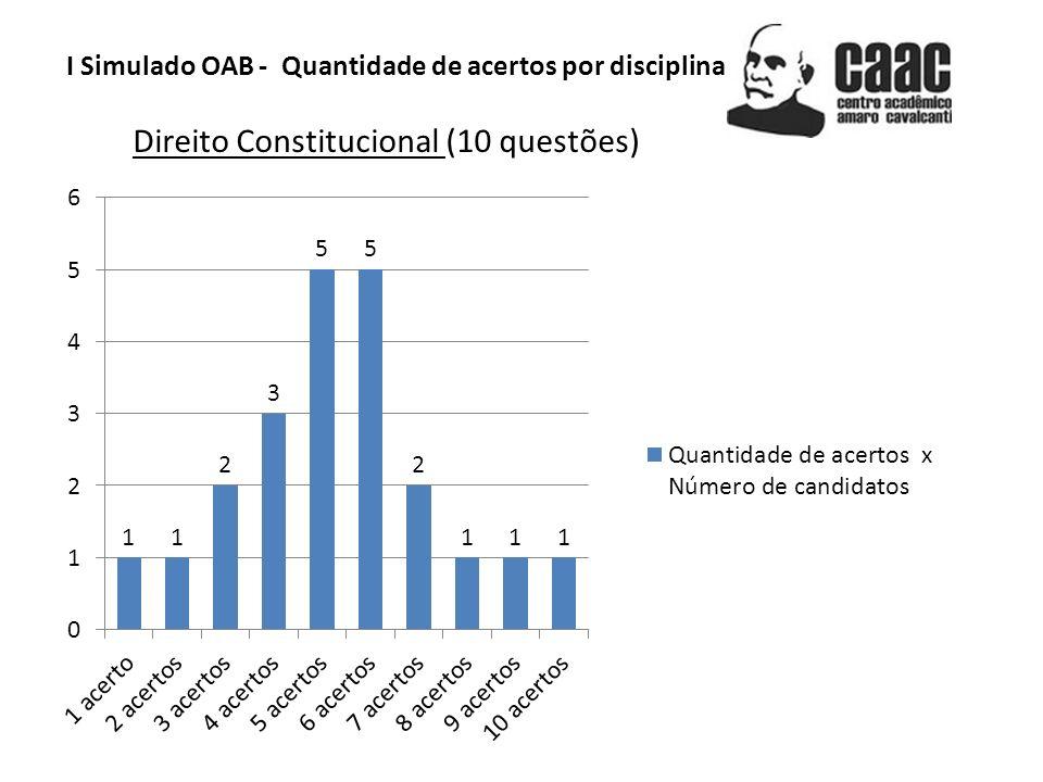 Direito Constitucional (10 questões)