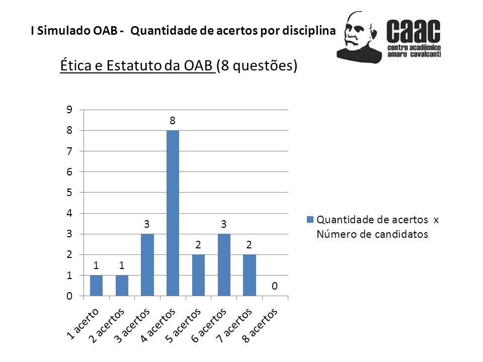 Ética e Estatuto da OAB (8 questões)