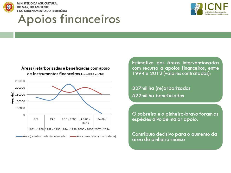 Apoios financeiros Estimativa das áreas intervencionadas com recurso a apoios financeiros, entre 1994 e 2012 (valores contratados):