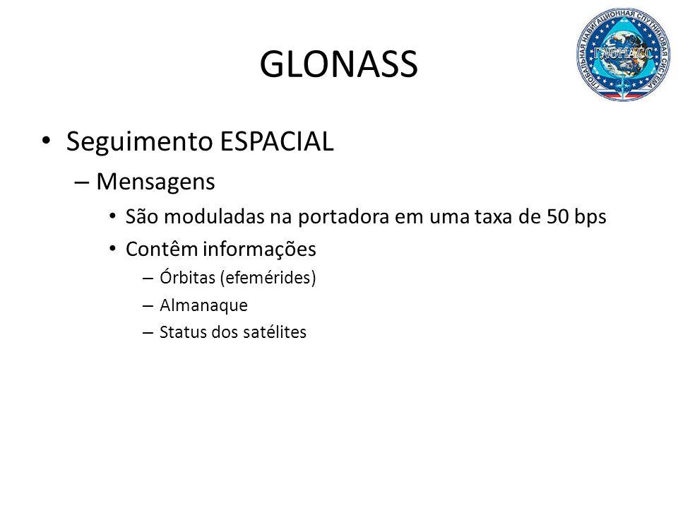 GLONASS Seguimento ESPACIAL Mensagens