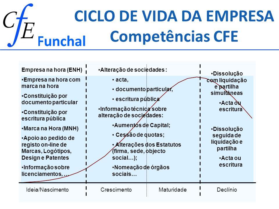 CICLO DE VIDA DA EMPRESA Competências CFE