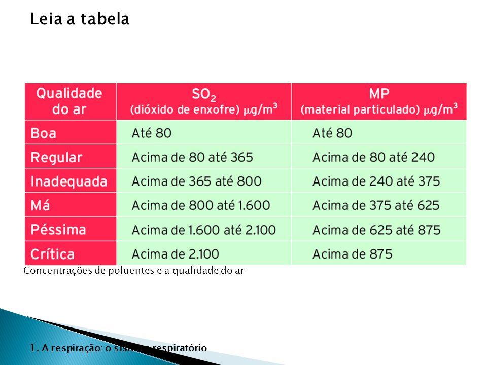 Leia a tabela Concentrações de poluentes e a qualidade do ar