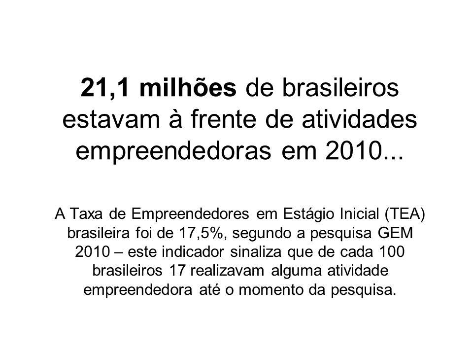 21,1 milhões de brasileiros estavam à frente de atividades empreendedoras em 2010...
