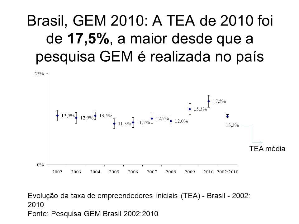 Brasil, GEM 2010: A TEA de 2010 foi de 17,5%, a maior desde que a pesquisa GEM é realizada no país