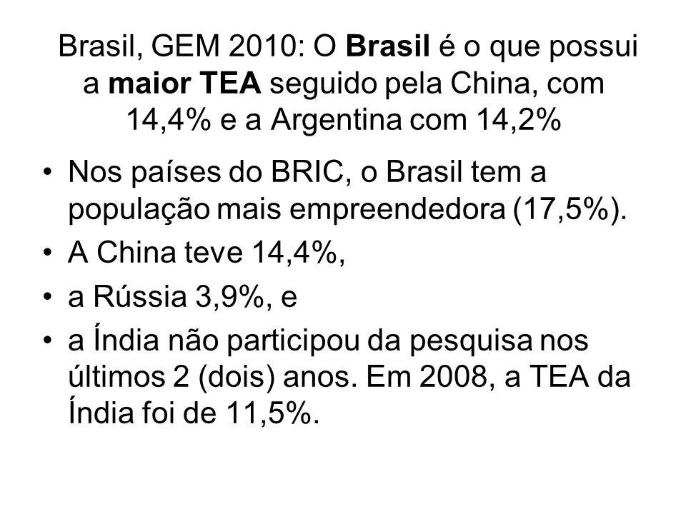 Brasil, GEM 2010: O Brasil é o que possui a maior TEA seguido pela China, com 14,4% e a Argentina com 14,2%