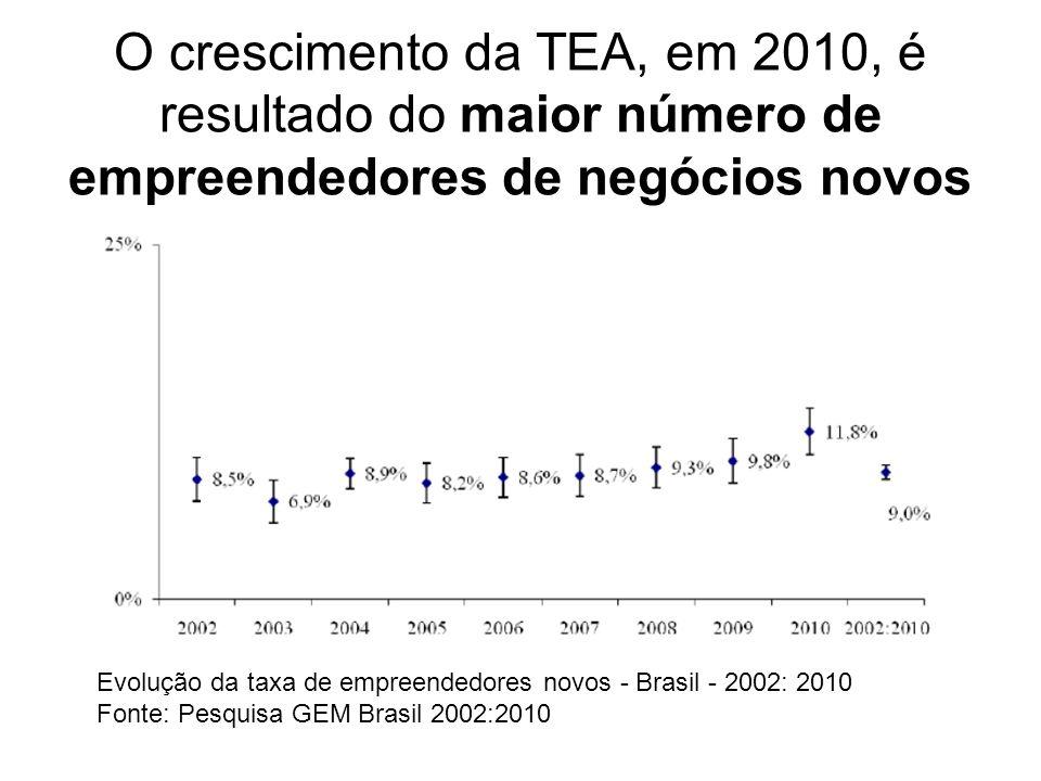O crescimento da TEA, em 2010, é resultado do maior número de empreendedores de negócios novos