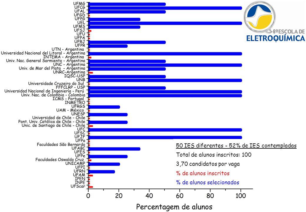 50 IES diferentes - 52% de IES contempladas