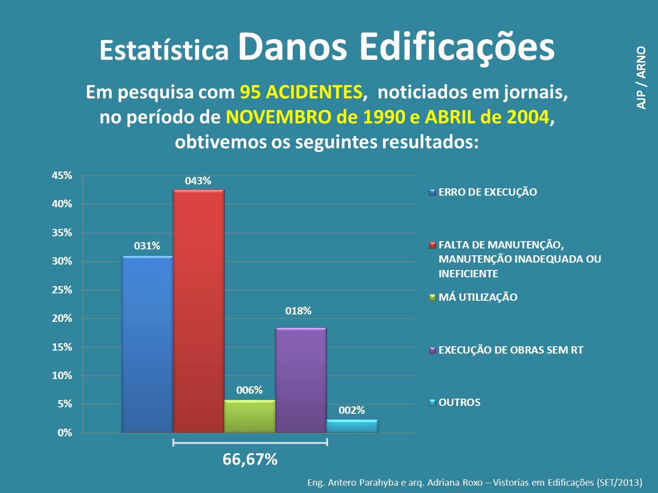 Estatística Danos Edificações
