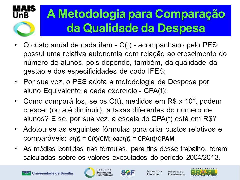 A Metodologia para Comparação da Qualidade da Despesa