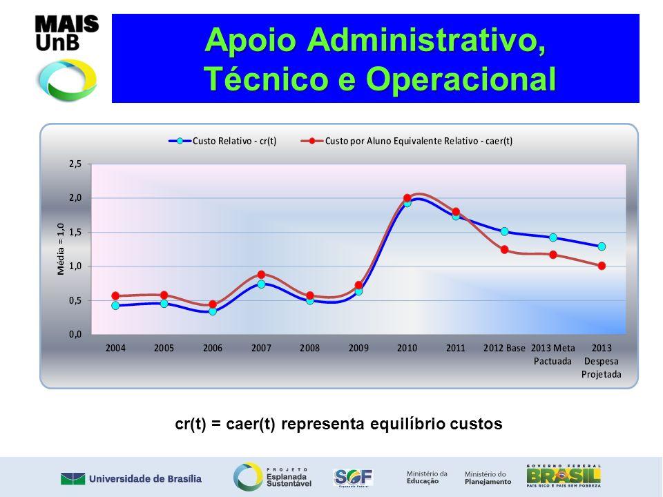 Apoio Administrativo, Técnico e Operacional