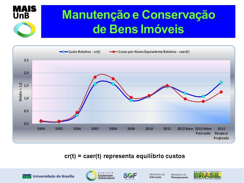 Manutenção e Conservação de Bens Imóveis