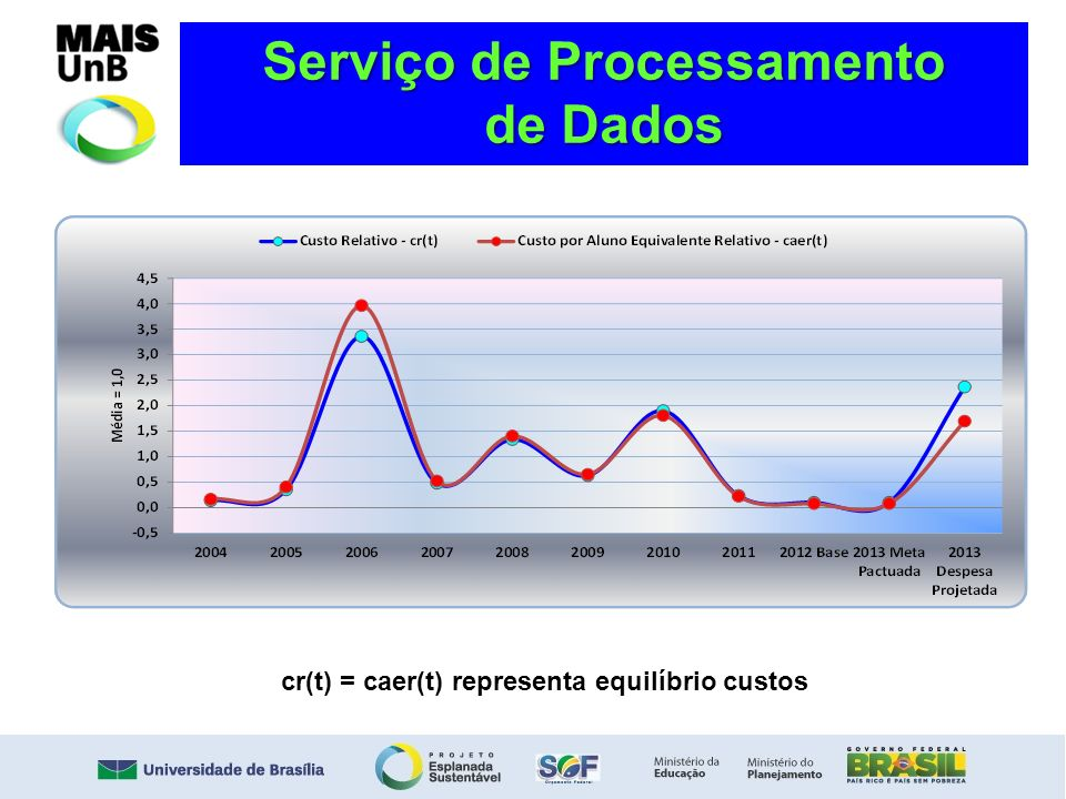 Serviço de Processamento cr(t) = caer(t) representa equilíbrio custos
