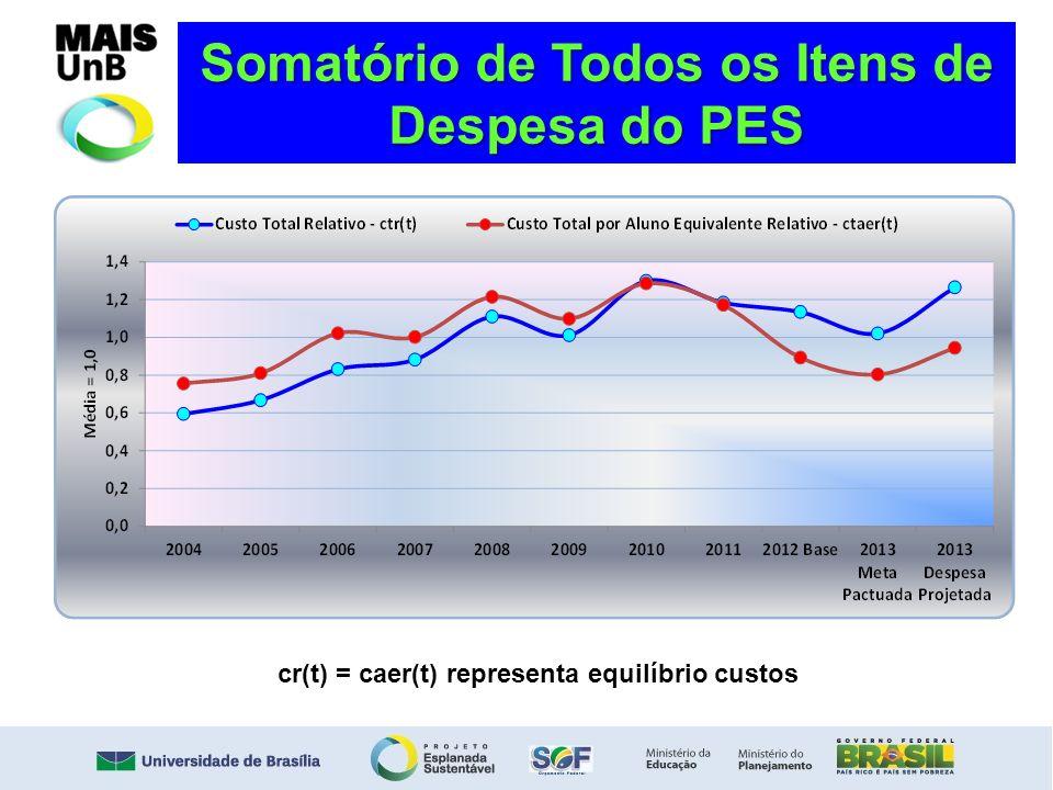 Somatório de Todos os Itens de Despesa do PES