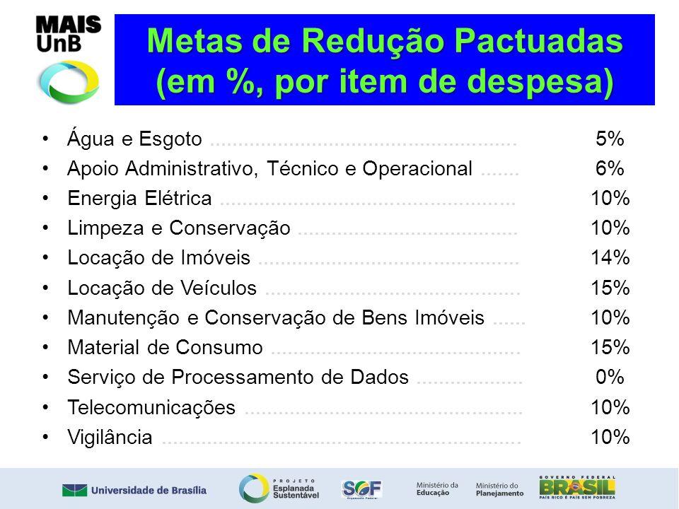 Metas de Redução Pactuadas (em %, por item de despesa)