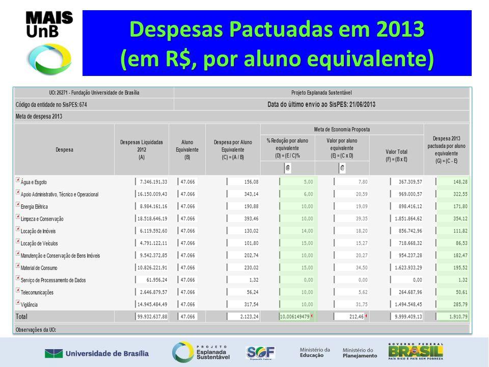 Despesas Pactuadas em 2013 (em R$, por aluno equivalente)