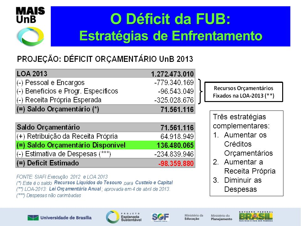 O Déficit da FUB: Estratégias de Enfrentamento