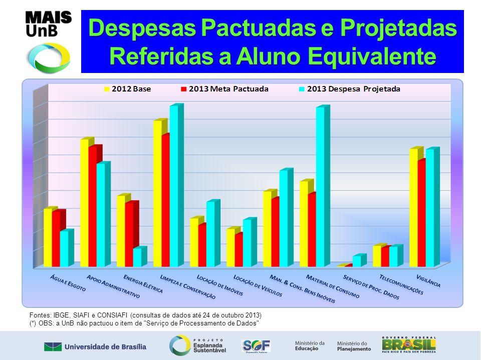 Despesas Pactuadas e Projetadas Referidas a Aluno Equivalente