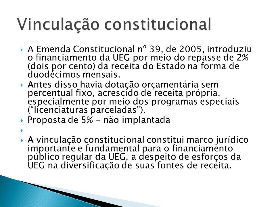 Vinculação constitucional