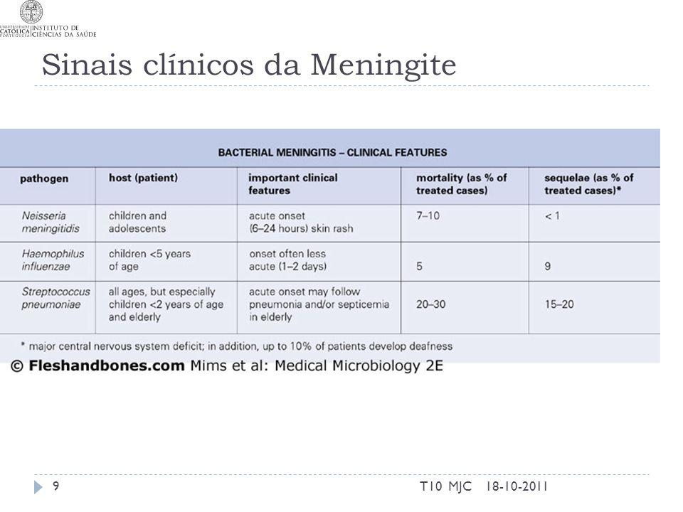 Sinais clínicos da Meningite