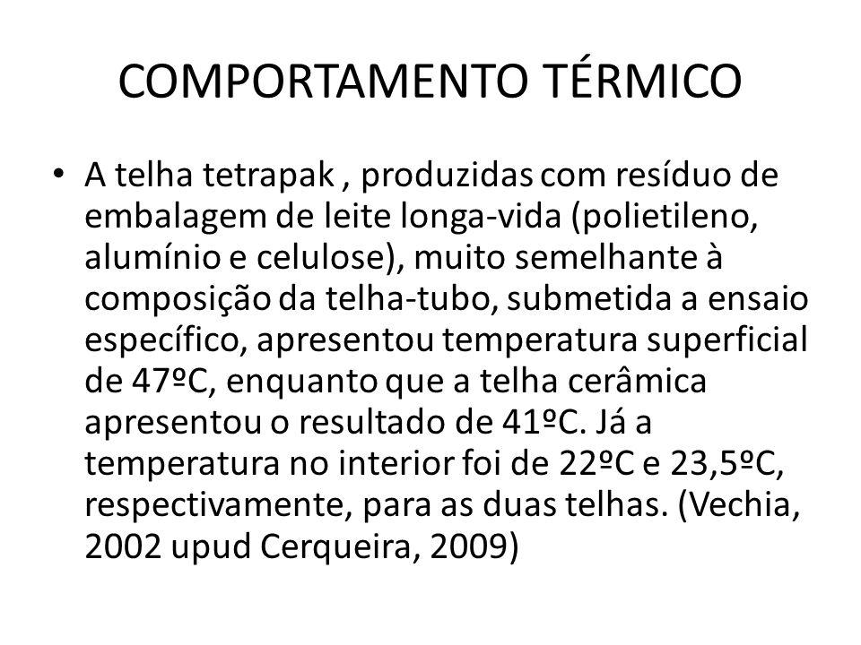 COMPORTAMENTO TÉRMICO