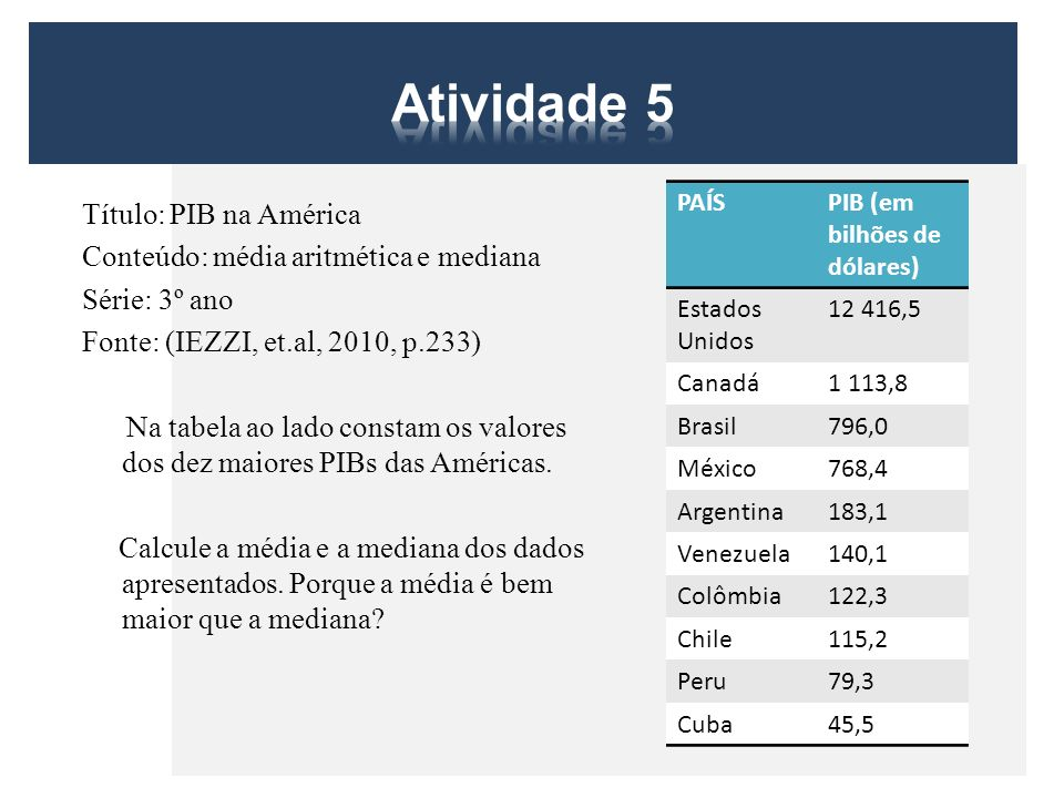 Atividade 5 PAÍS. PIB (em bilhões de dólares) Estados Unidos. 12 416,5. Canadá. 1 113,8. Brasil.