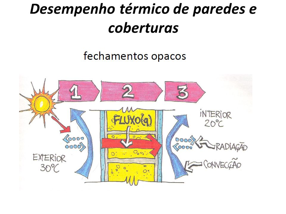 Desempenho térmico de paredes e coberturas