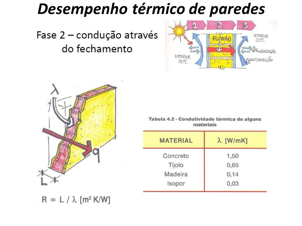Desempenho térmico de paredes