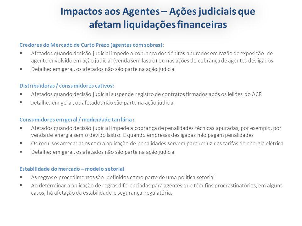 Impactos aos Agentes – Ações judiciais que