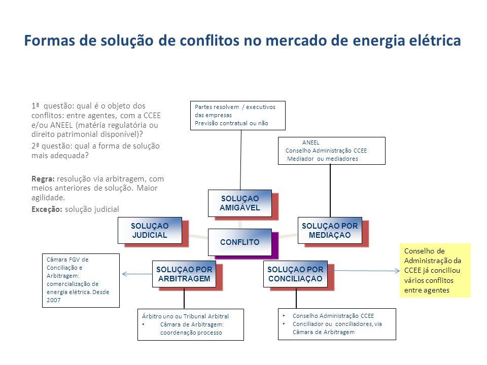 Formas de solução de conflitos no mercado de energia elétrica
