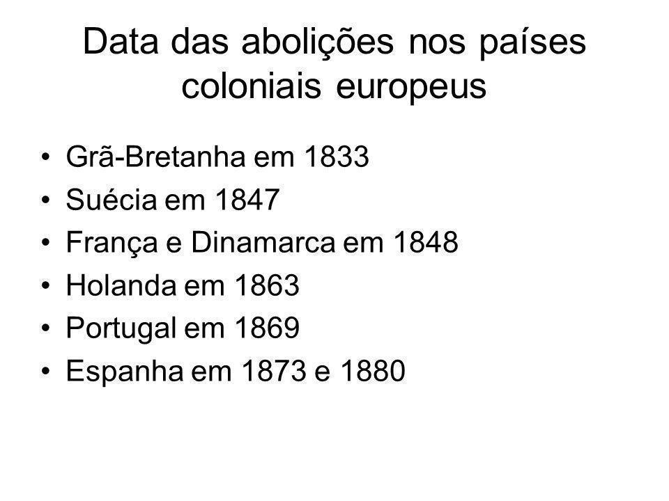Data das abolições nos países coloniais europeus