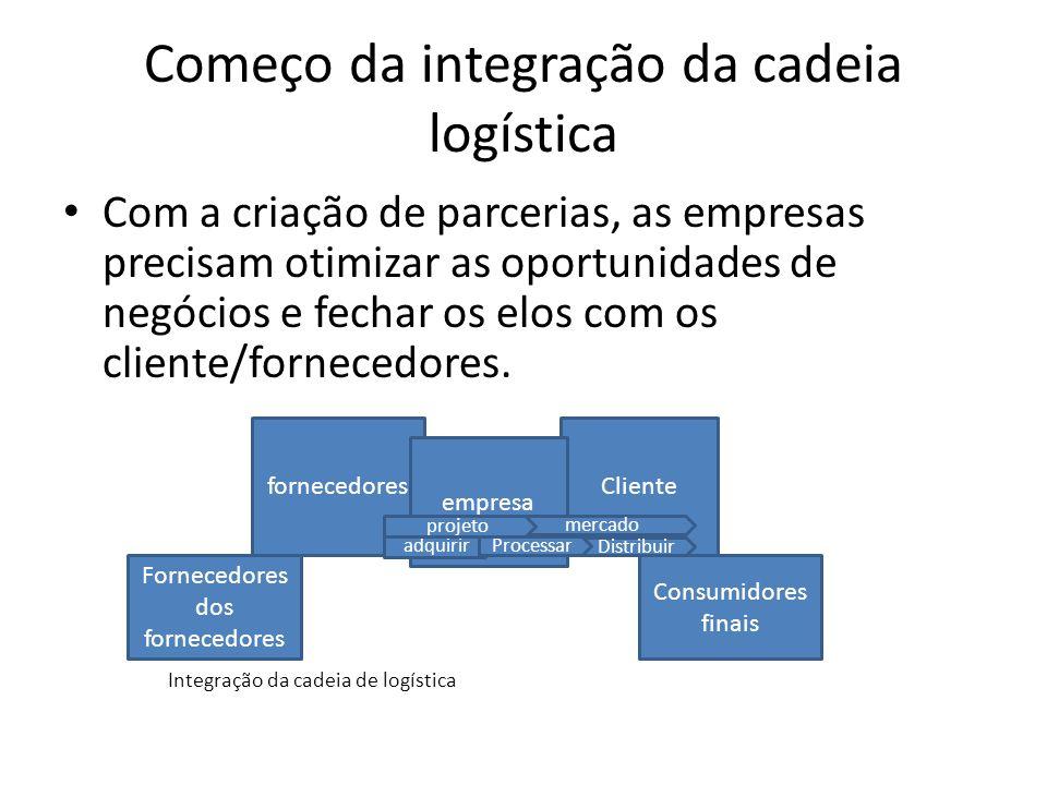 Começo da integração da cadeia logística