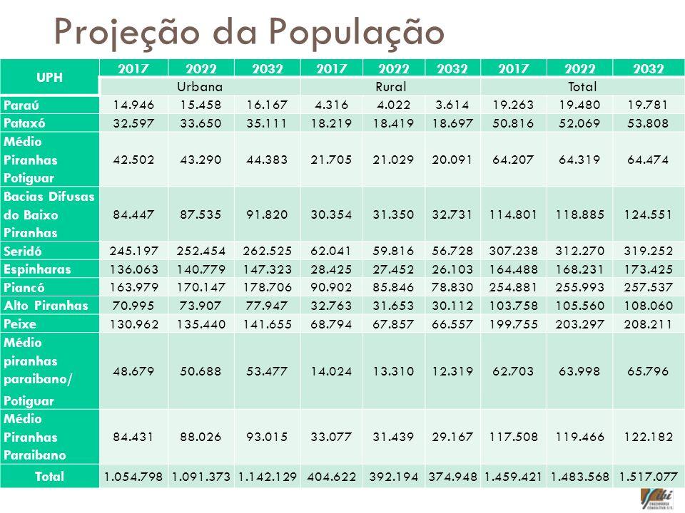 Projeção da População UPH 2017 2022 2032 Urbana Rural Total Paraú